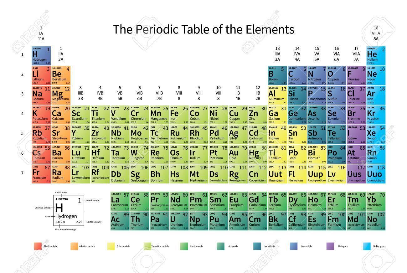 Tabla de colores brillantes pedic de los elementos con una masa foto de archivo tabla de colores brillantes pedic de los elementos con una masa atmica electronegatividad y la energa de ionizacin 1 urtaz Images
