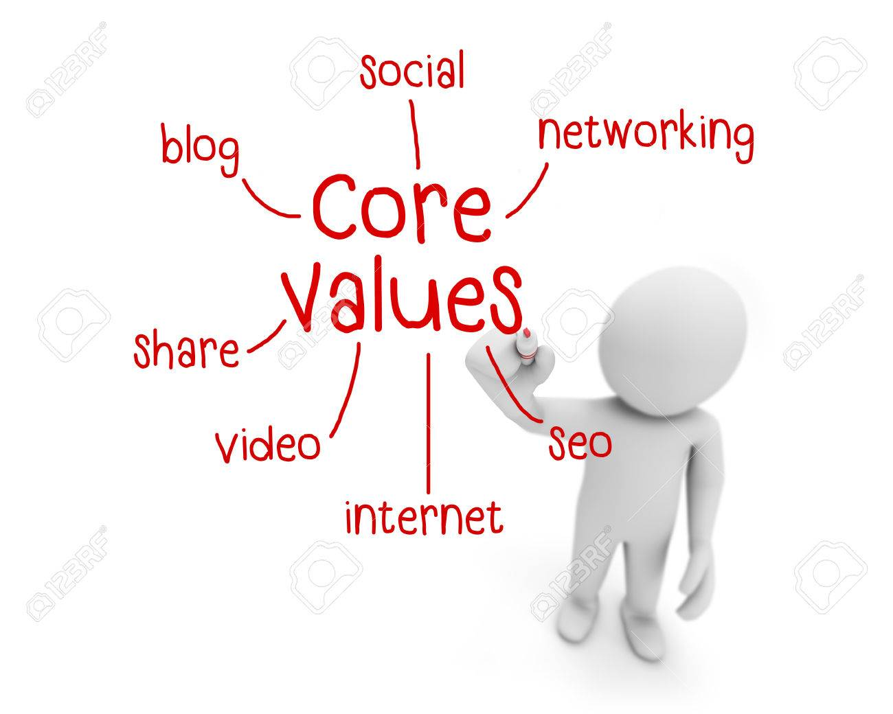 values in business writing
