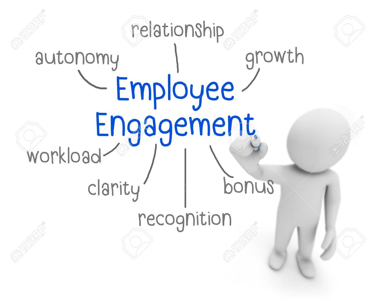 concept of employee engagement