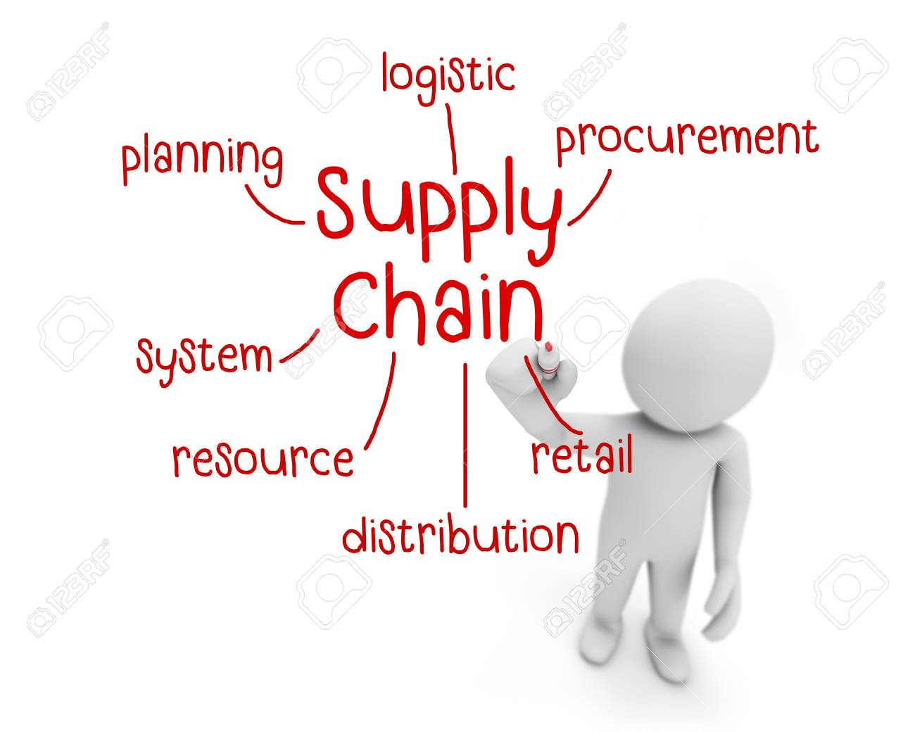 supply chain text ,business man writing supply chain concept