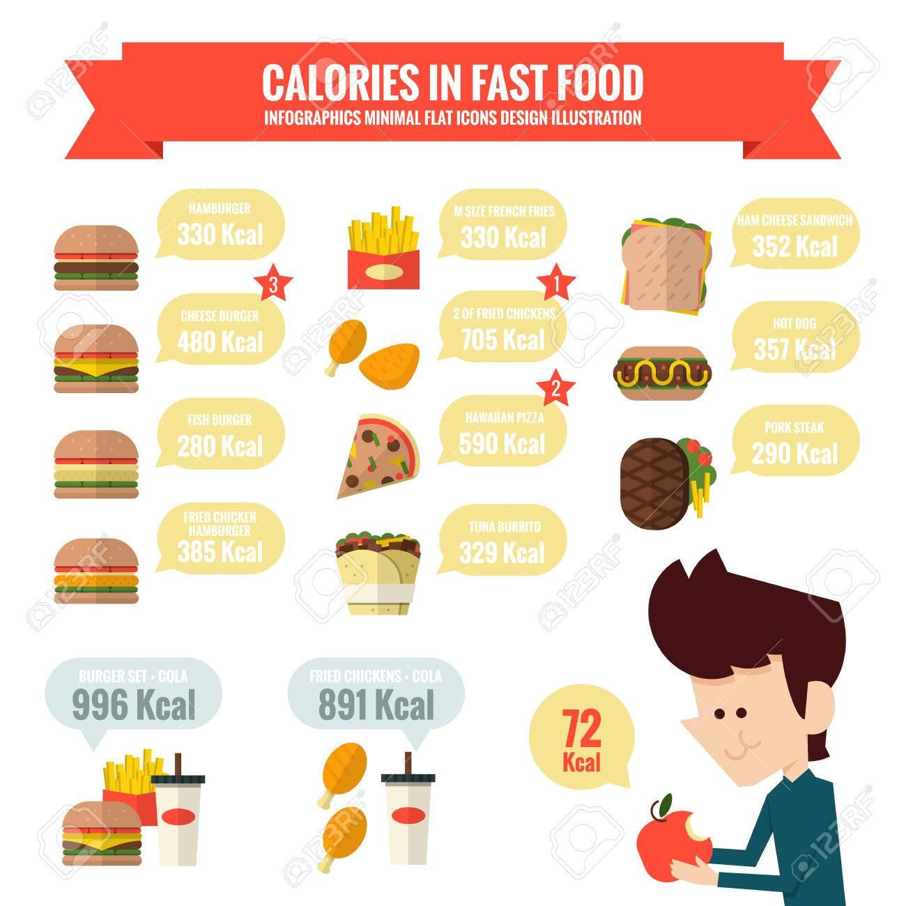 Resultado de imagen para calorías para la comida rápida