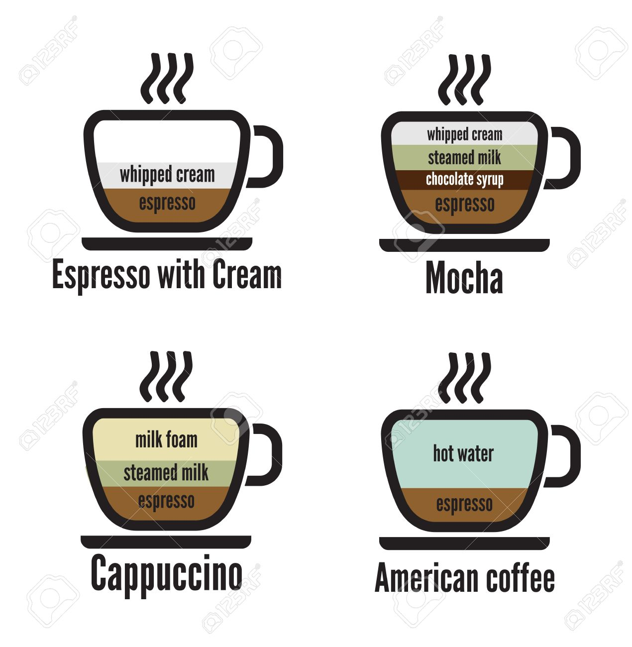18245607 diagram types of coffee Stock Vector coffee cup diagram common espresso drinks \u2022 wiring diagram  at bakdesigns.co