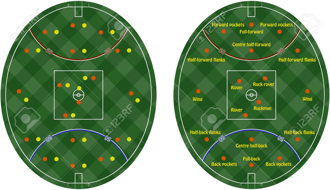 Australian rules football pitches with the placement of players on the positions and roles on them Stock Vector - 16798847
