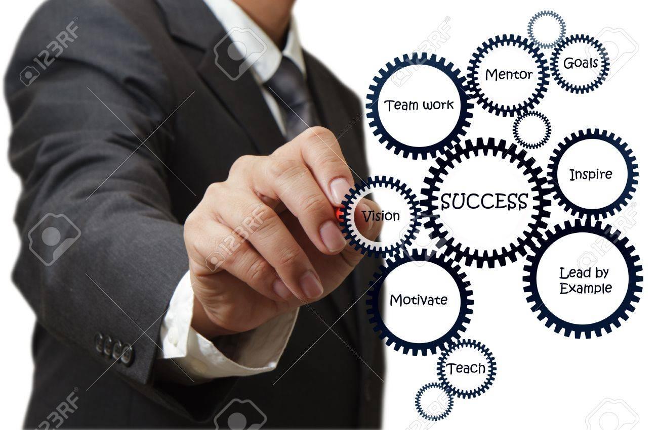 Business man draws success flow chart on whiteboard - 16096418