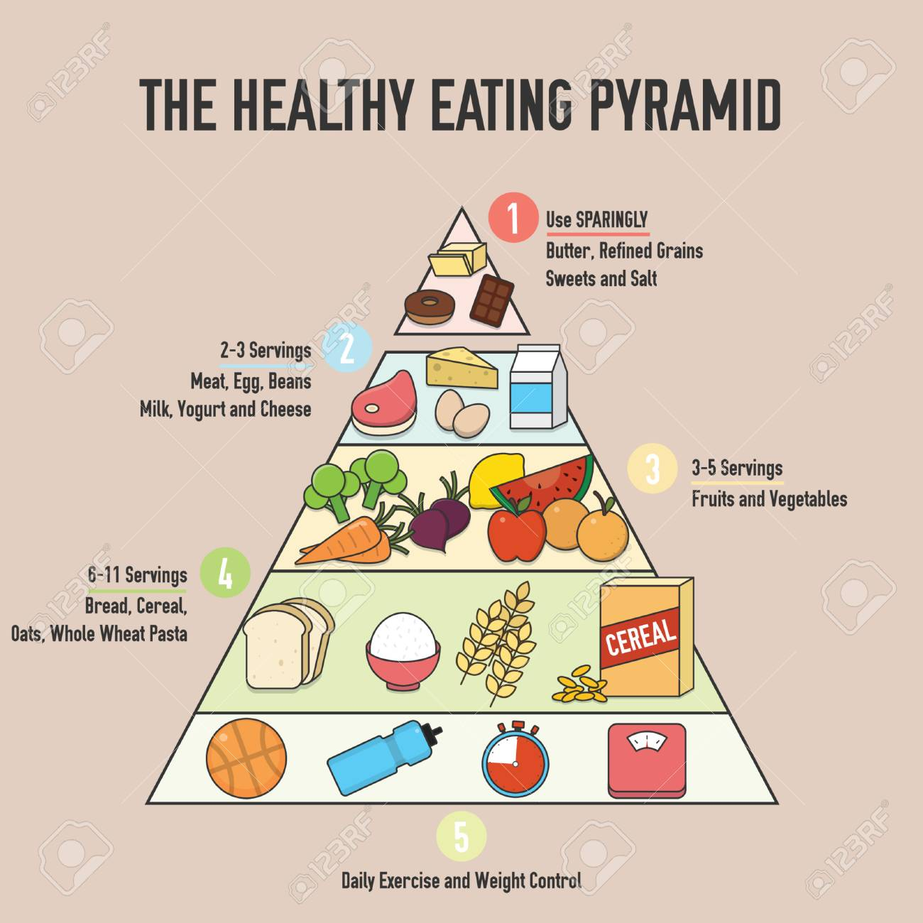 food pyrmaid daily diet