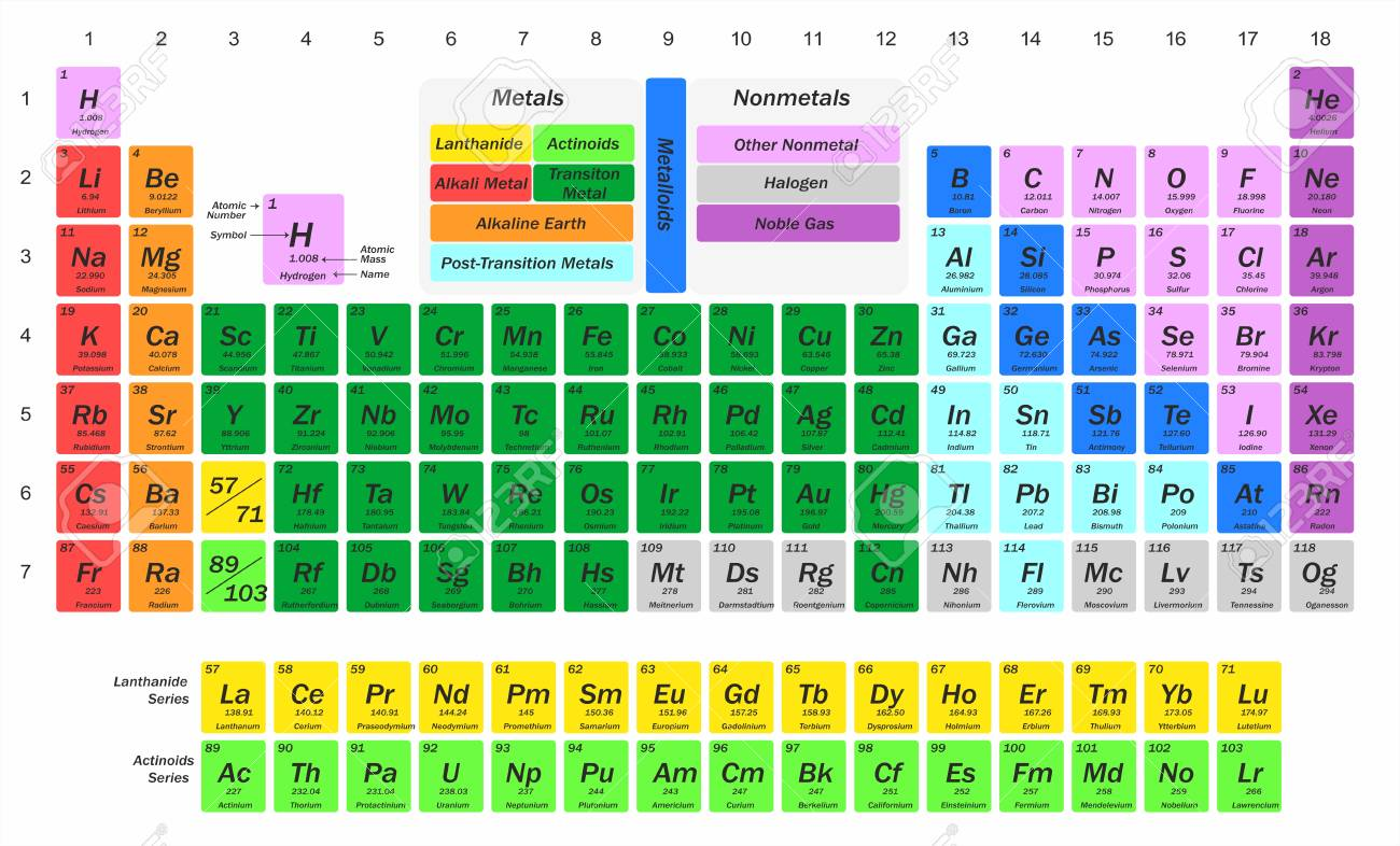 scientific illustration with a complete table of chemical elements. - 112917650