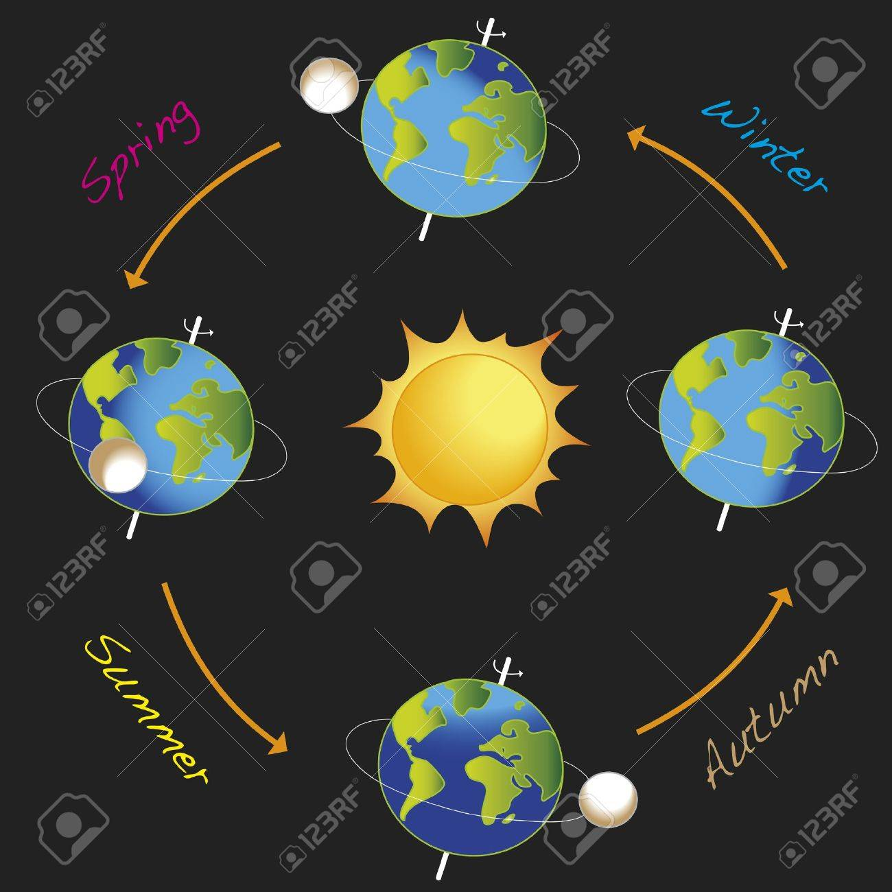 Earth Revolves Around The Sun Stock Photo, Picture And Royalty ...