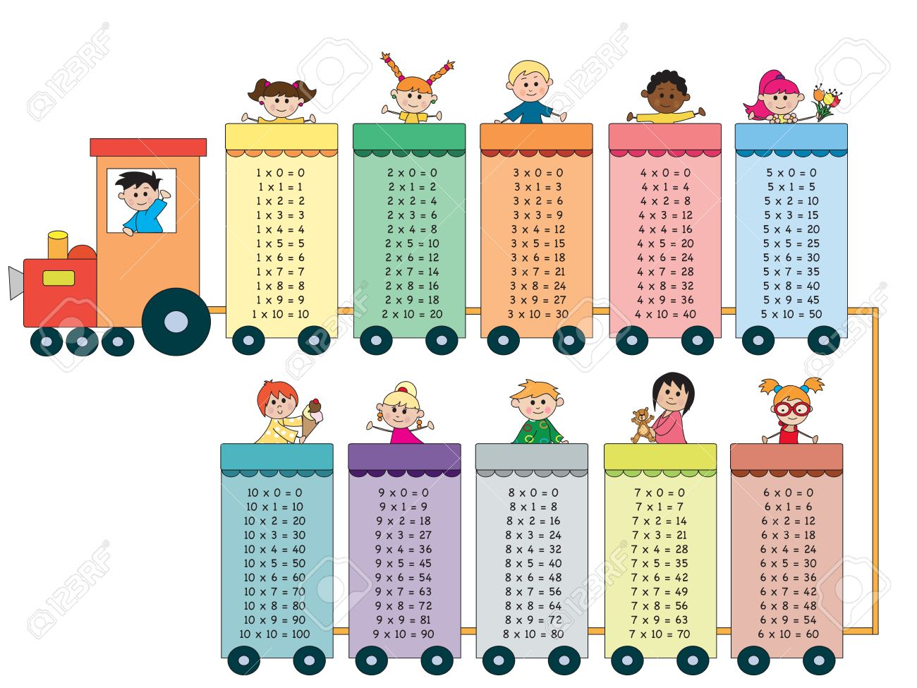 Multiplication Table | Multiplication Table Stock Photos Royalty Free Multiplication Table