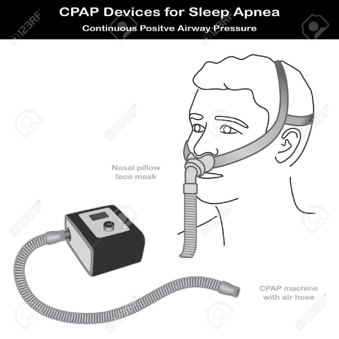 Cpap Machine With Air Hose, Nose Pillow Face Mask On Model