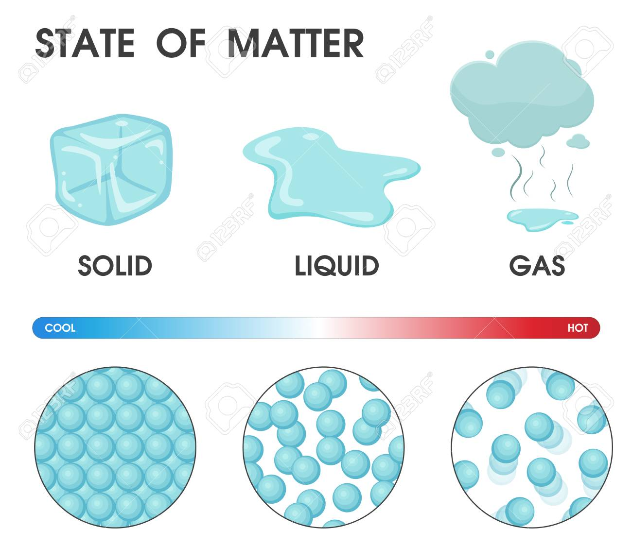 Changing the state of matter from solid, liquid and gas due to temperature. Vector Illustration. - 115192393