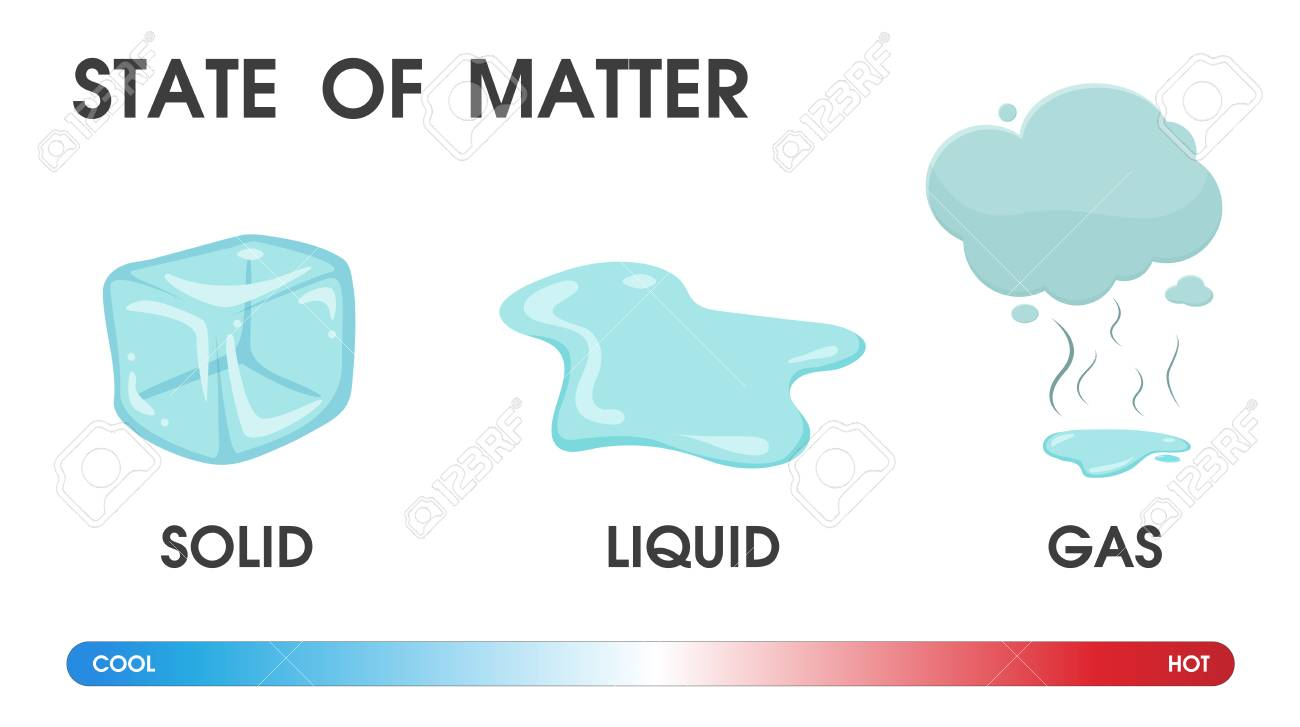 Changing the state of matter from solid, liquid and gas due to temperature. Vector Illustration. - 115192747
