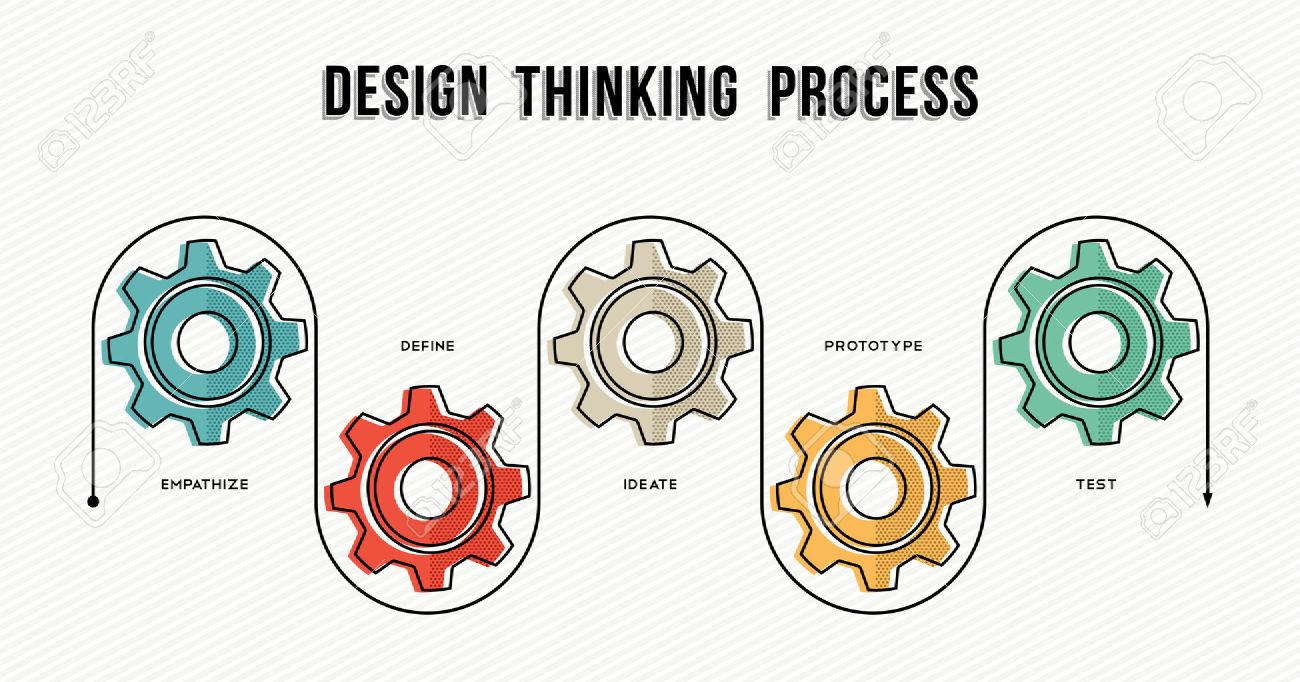 Design thinking process infographic concept template for business or corporate with gear wheels and work strategy guide. - 56349043