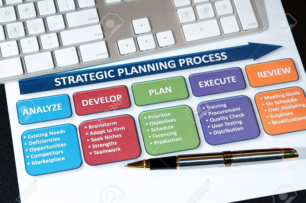 Successful business' use strategic plans to lead into the future - 8939831