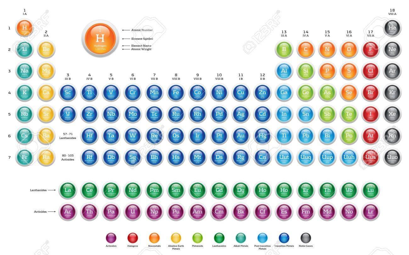 Tabla peridica de los elementos colores brillantes botones web foto de archivo tabla peridica de los elementos colores brillantes botones web urtaz Gallery