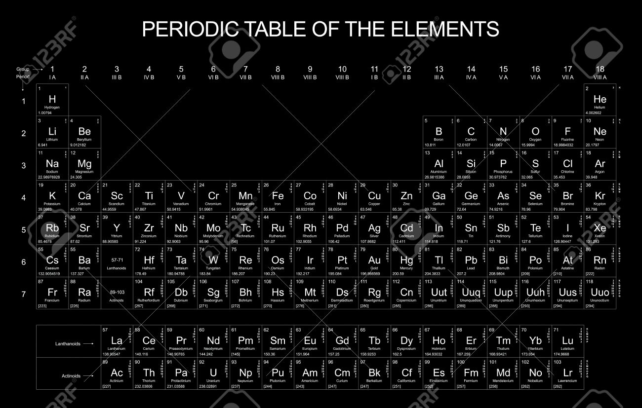 Periodic table of the elements on black background stock photo periodic table of the elements on black background stock photo 10470028 gamestrikefo Gallery