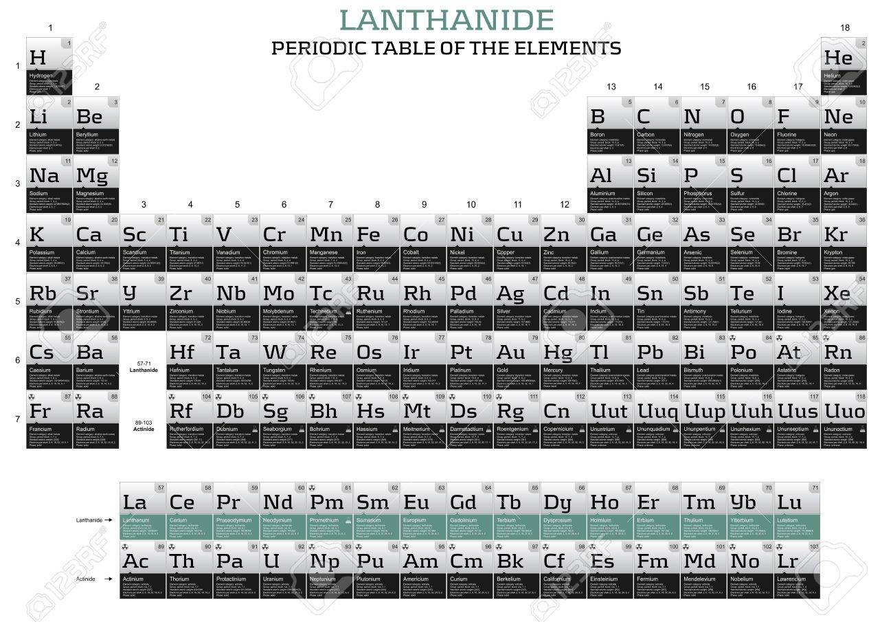 Lanthanide series in the periodic table of the elements stock lanthanide series in the periodic table of the elements stock photo 12767433 urtaz Images