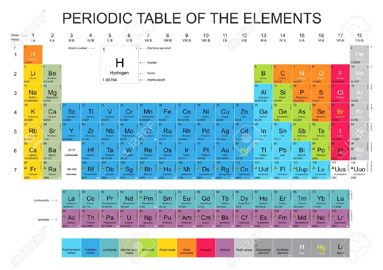 Radioactive elements on periodic table images periodic table images radioactive elements periodic table aviongoldcorp radioactive elements periodic table of the radioactive elements stock photos pictures gamestrikefo Gallery