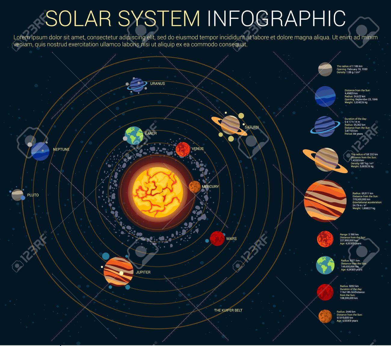 Diagram Of The Sun And The Planets.Inner And Outer Solar System With Sun And Planets On Their Orbits