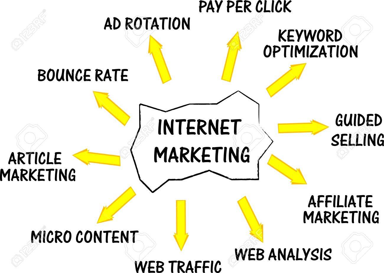 Internet marketing networking concept words Stock Vector - 10030470