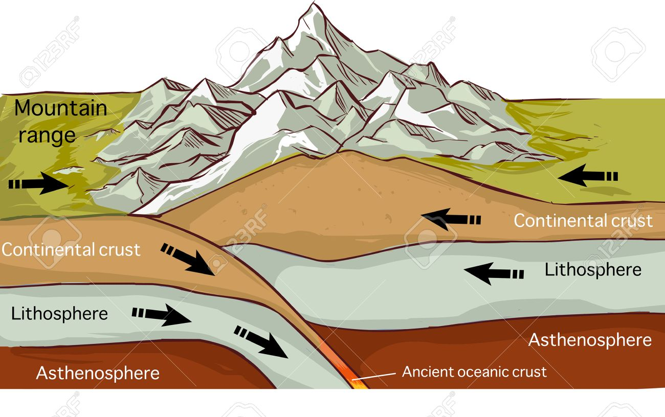 vector illustration of aPlate Tectonics Mountain Forming Drawing - 52610631