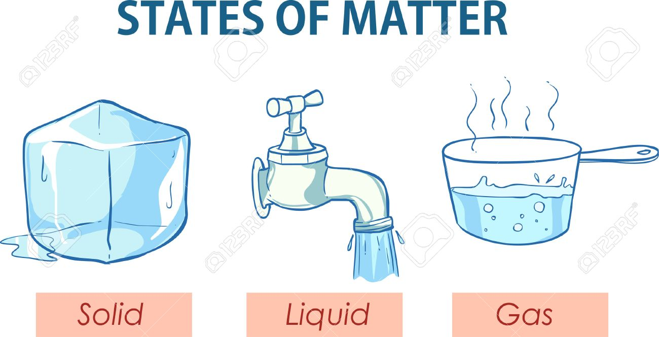 Forms Of Matter >> Vector Illustration Of A States Of Matter Royalty Free Cliparts