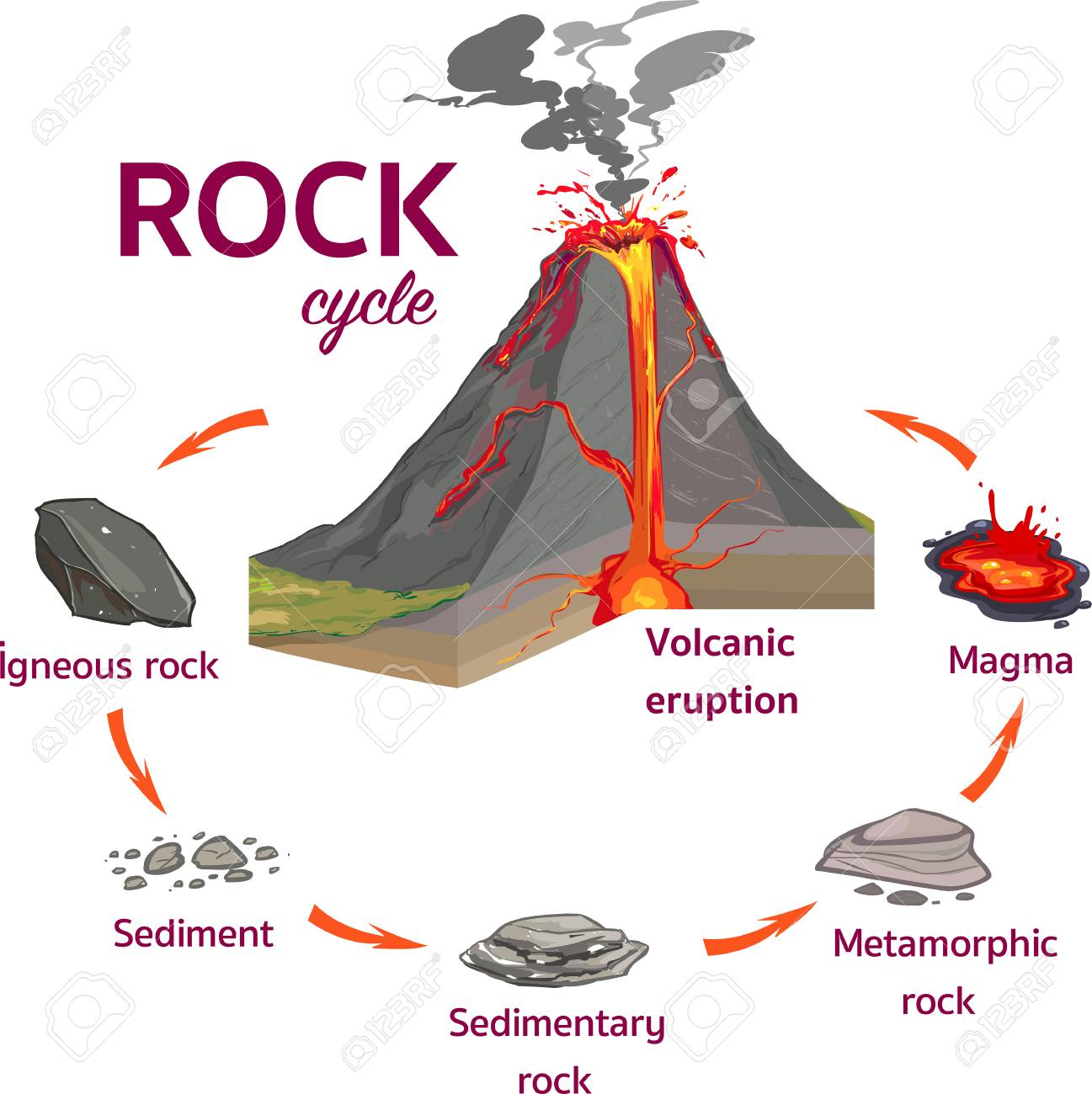The Rock Cycle Vector Ä°llustration - 126263961