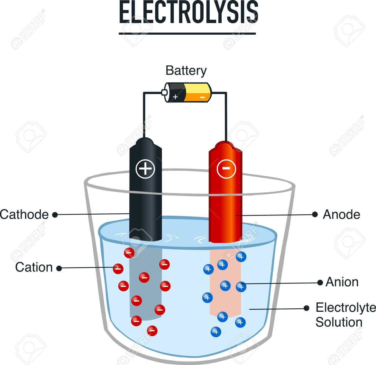 Electrolysis process useful for education in schools vector illustration - 136786040