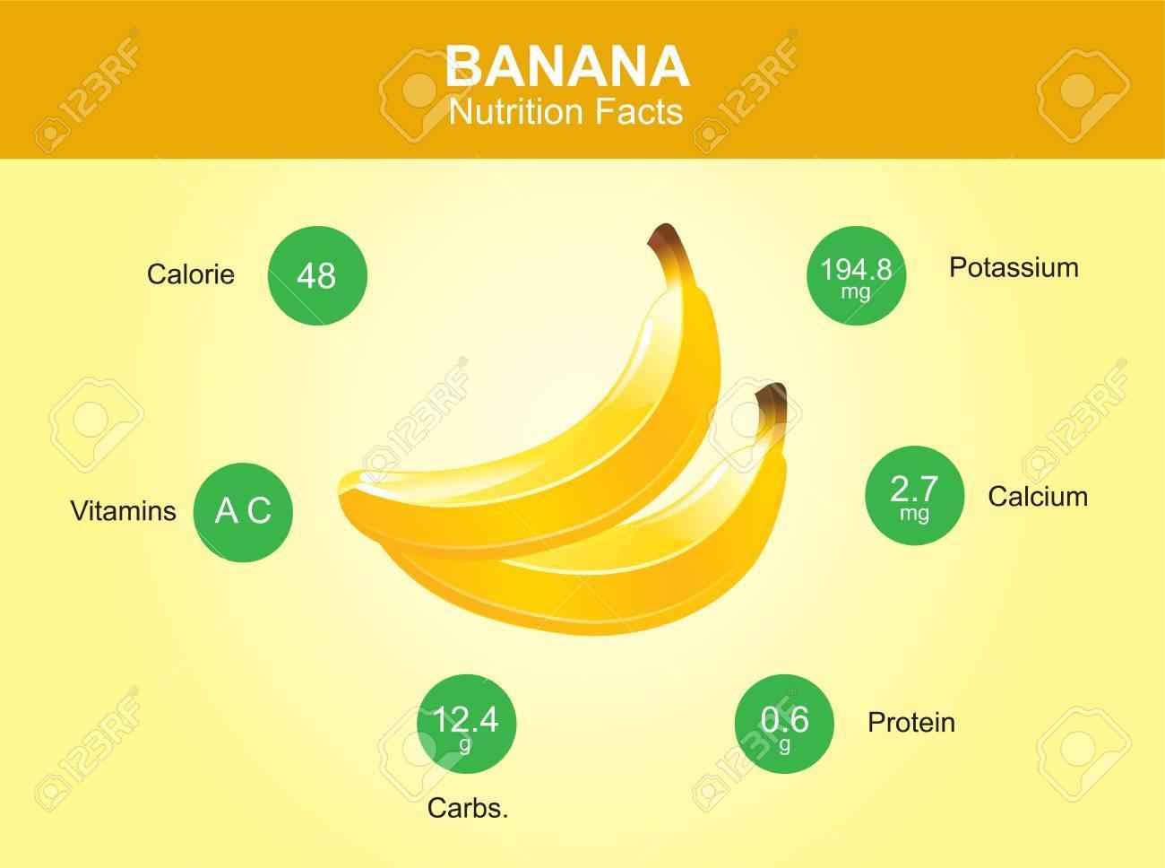 Bananen Nahrwerte Bananenfrucht Mit Informationen Banane Vektor
