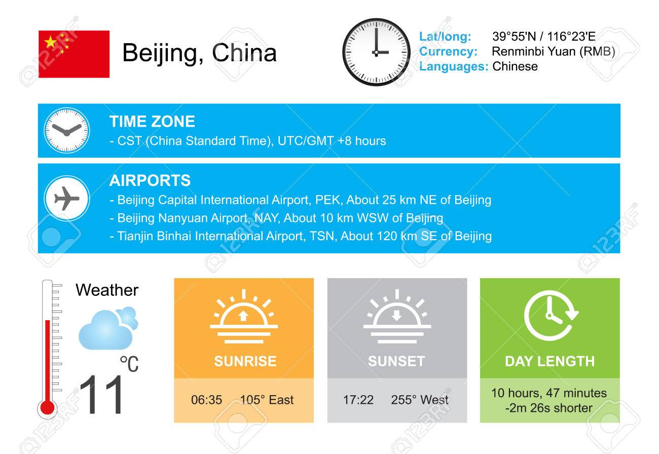 Beijing, China  Infographic design  Time and Date  Weather widgets