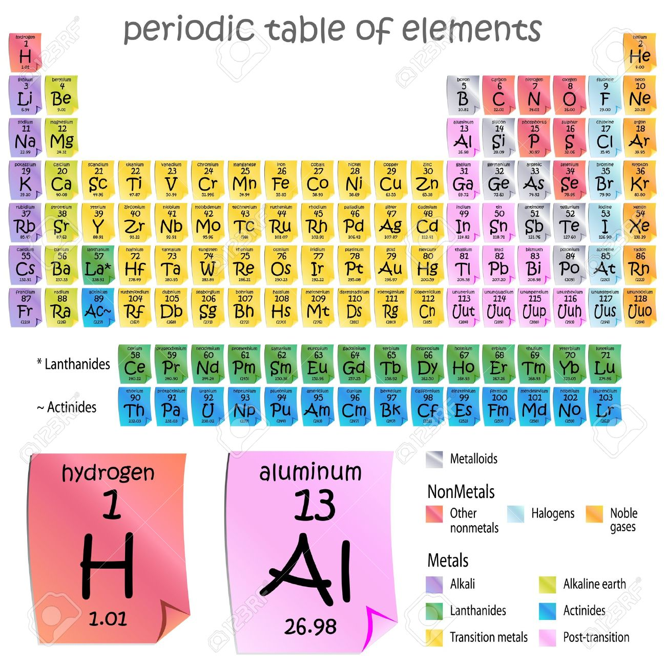 Periodic table notes periodic diagrams science an image of a periodic table elements sticky note style gamestrikefo Choice Image