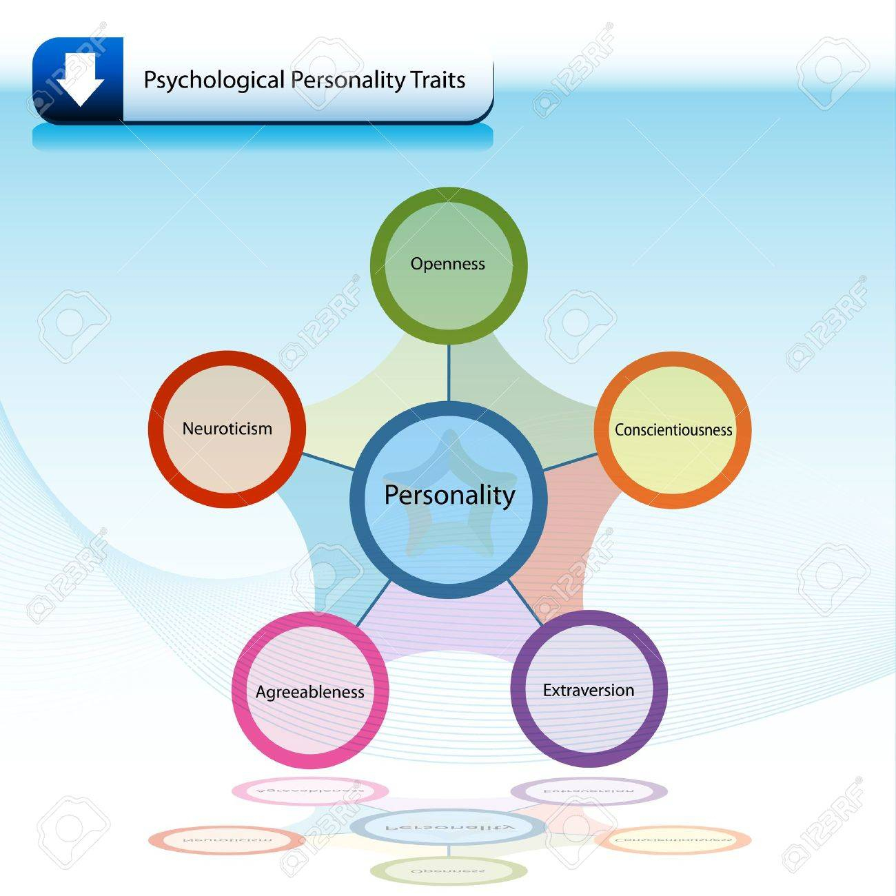 An image of a psychological personality traits chart diagram an image of a psychological personality traits chart diagram banco de imagens 9805343 ccuart Images