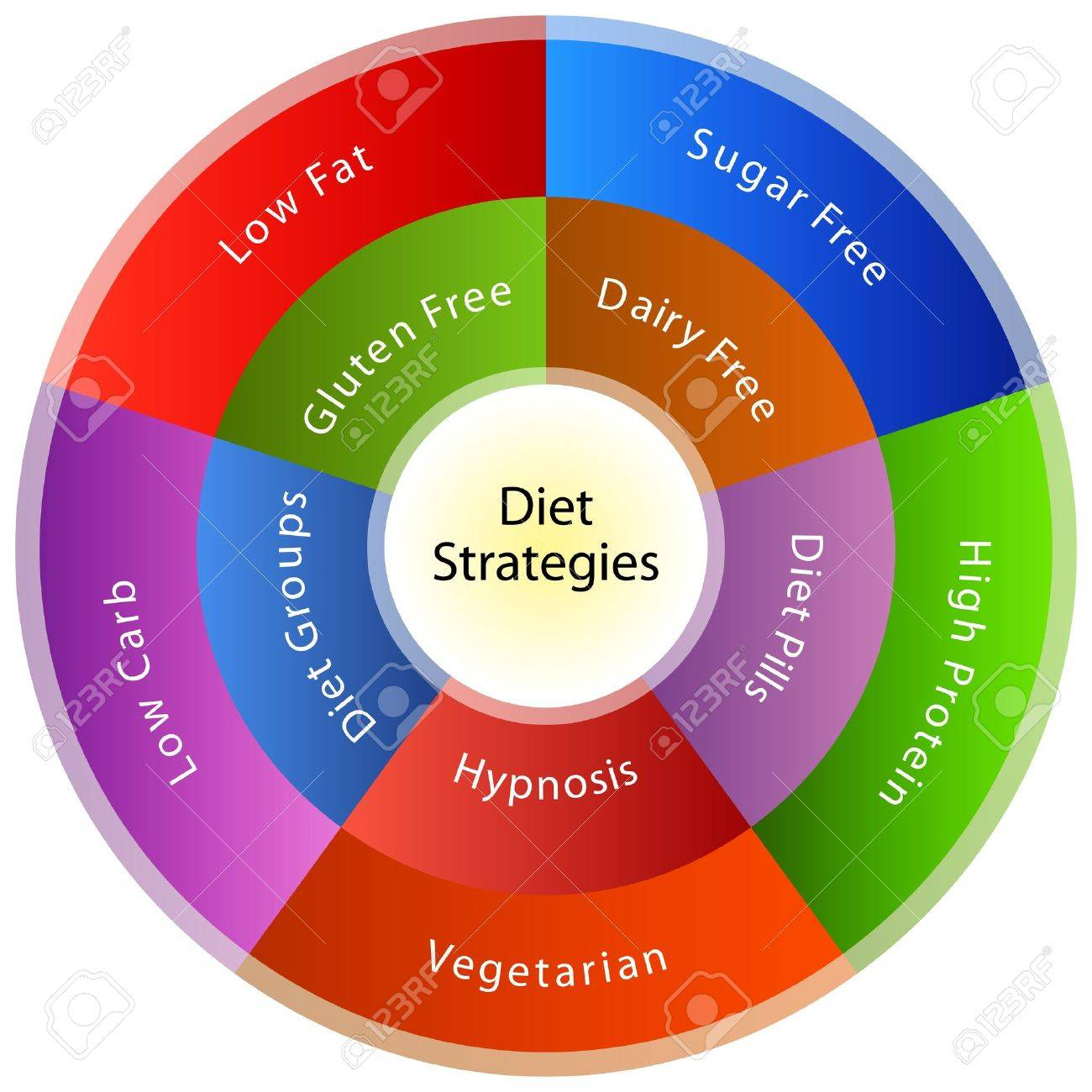 An image of a dieting strategy chart. Stock Vector - 12104021