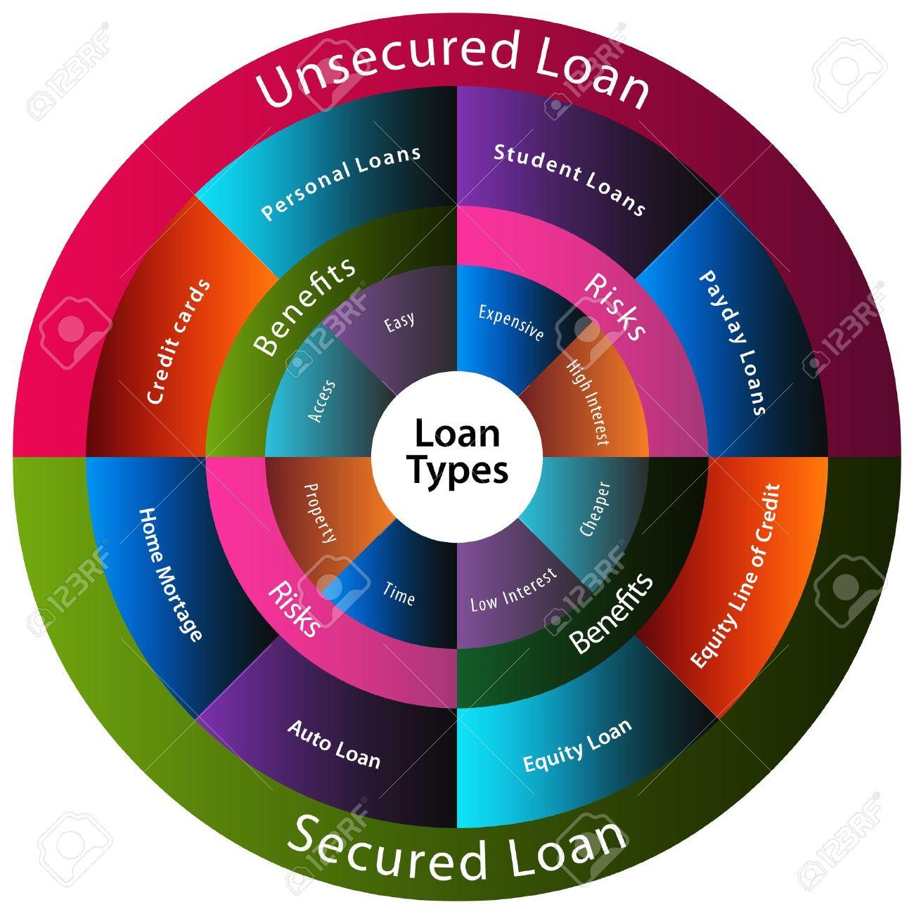 Olika typer av lån