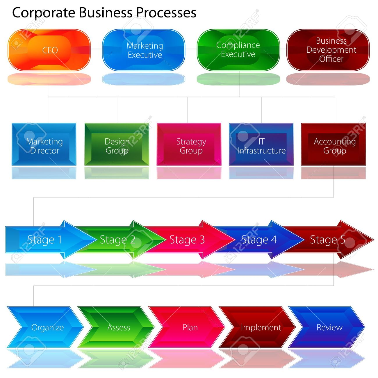 An image of a corporate business process chart. Stock Vector - 12336818