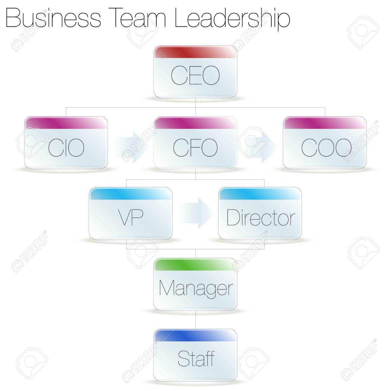 An image of a business team leadership chart. Stock Vector - 15561290