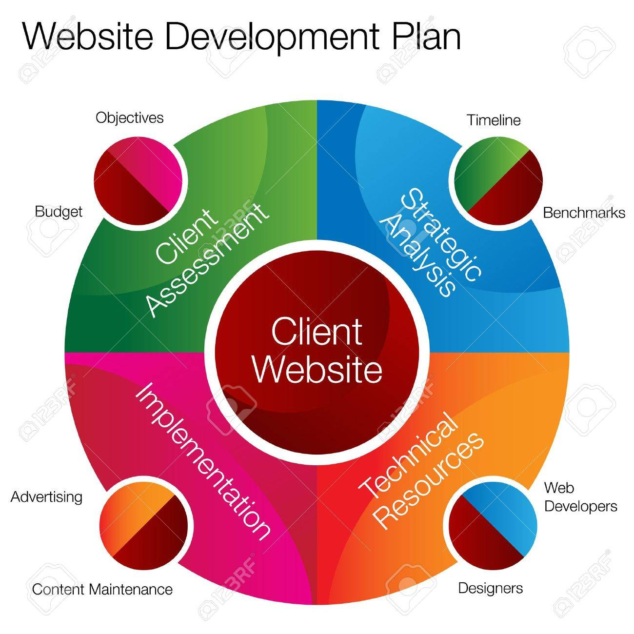 website creation stock photos images 6 063 royalty website website creation an image of a website development planning chart