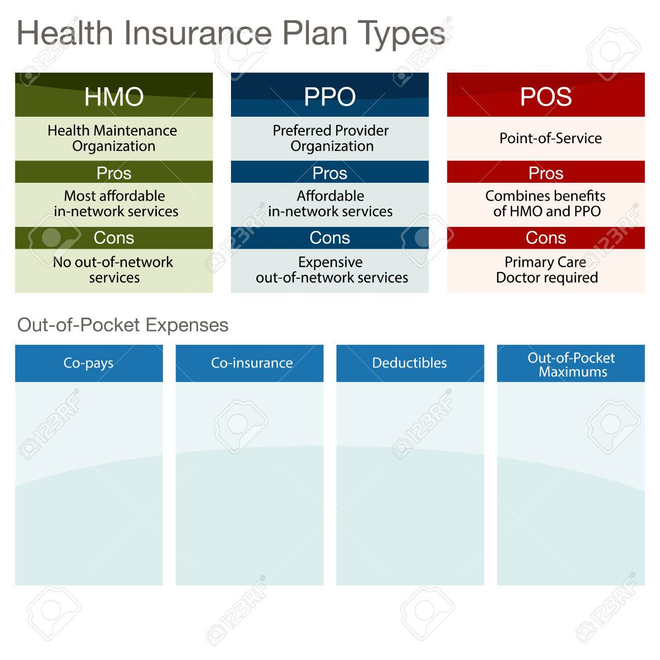 Health Insurance Plans >> An Image Of A Health Insurance Plan Type Chart Royalty Free