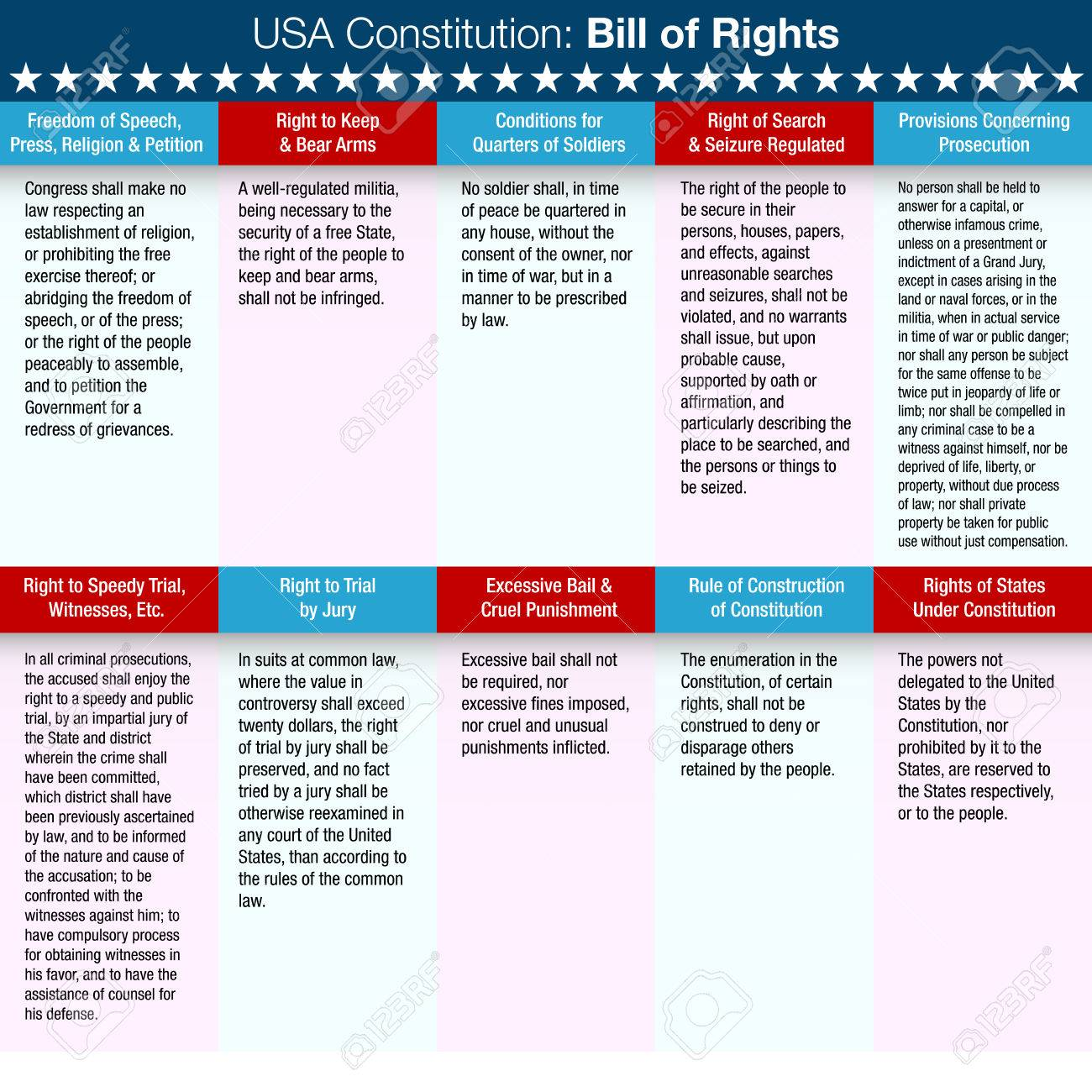 list of the united states constitution bill of rights. royalty free