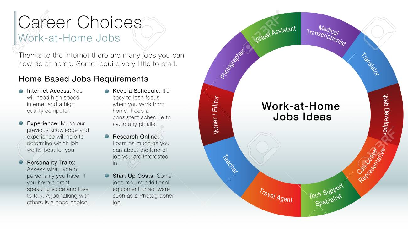 An Image Of A Work At Home Job Ideas Information Slide. Royalty Free ...
