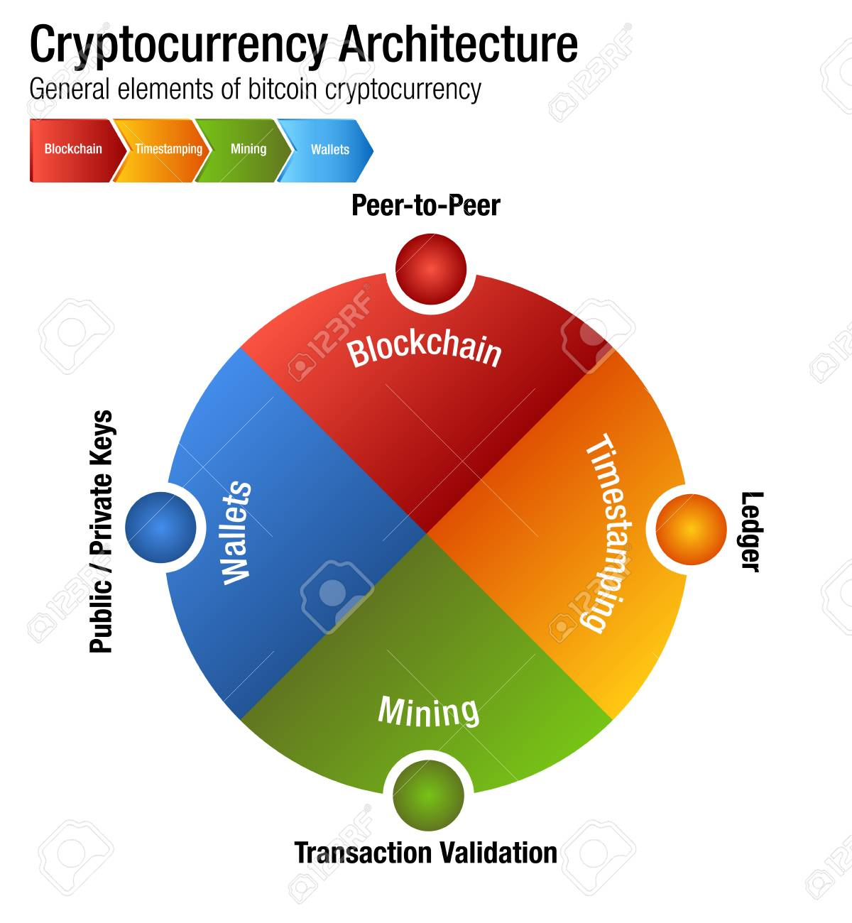 An image of a cryptocurrency bitcoin architecture chart royalty free an image of a cryptocurrency bitcoin architecture chart stock vector 97048314 ccuart Images