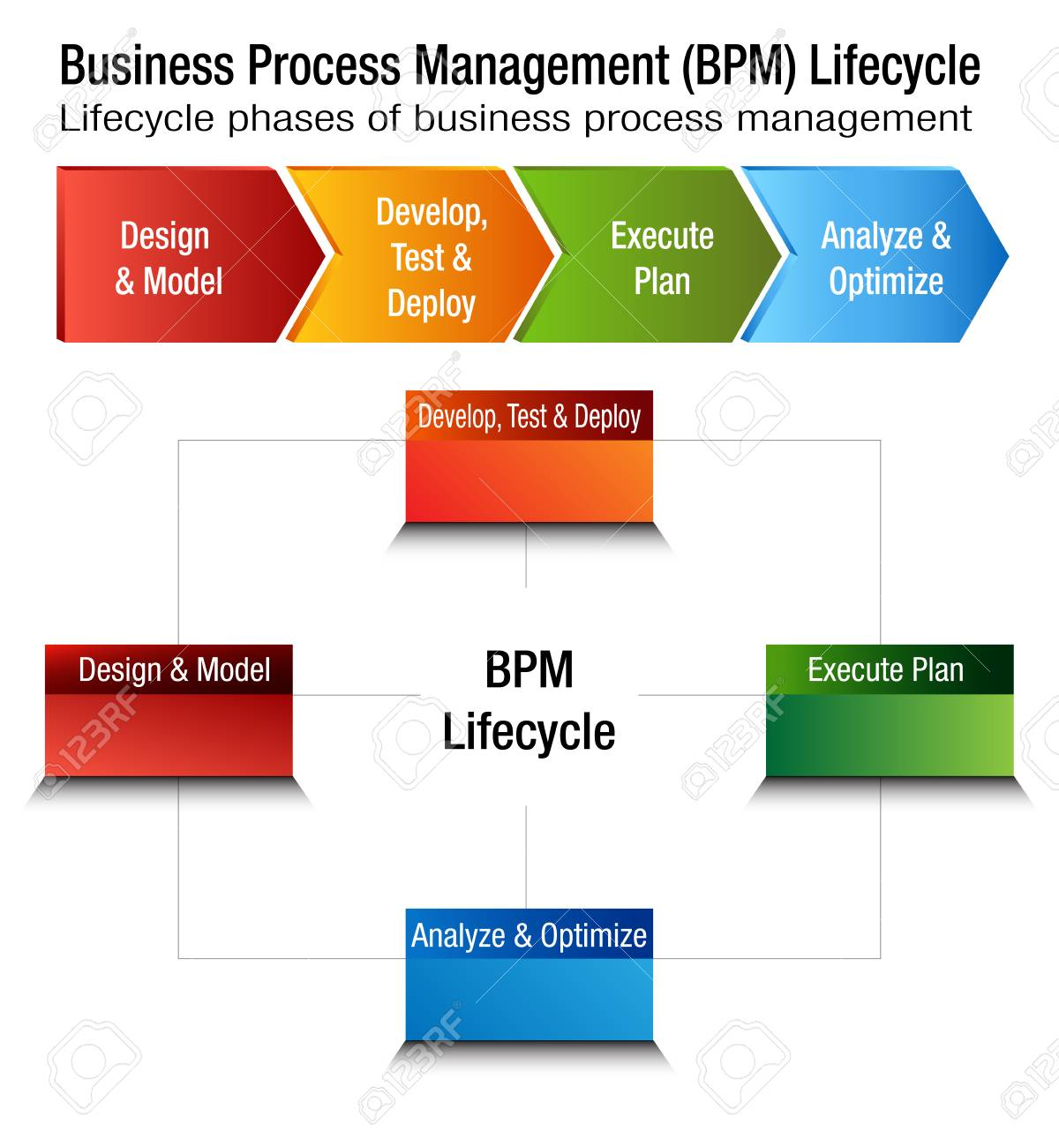 Business Process Management Life Cycle Diagram List Of Schematic Wiring Diagrams Dayton 14pin 5zc17 Relay An Image A Lifecycle Bpm Chart Rh 123rf Com