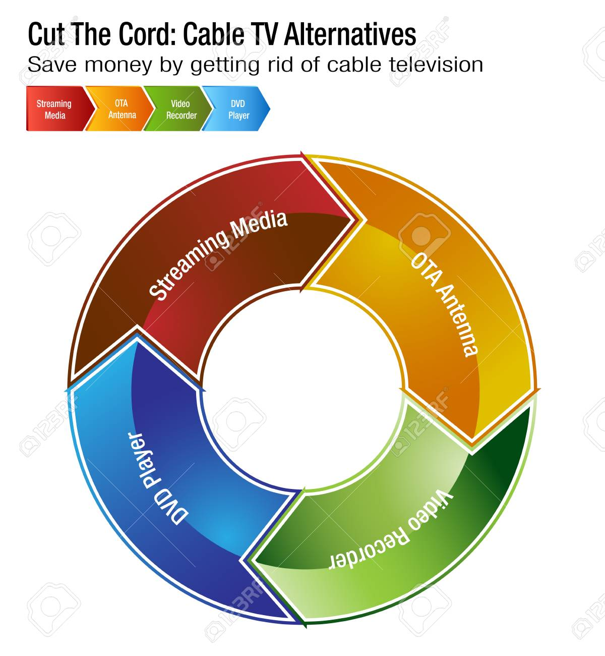 An Image Of A Cut The Cord Cable Tv Alternatives Chart Royalty Free Diagram Stock Vector 97528135