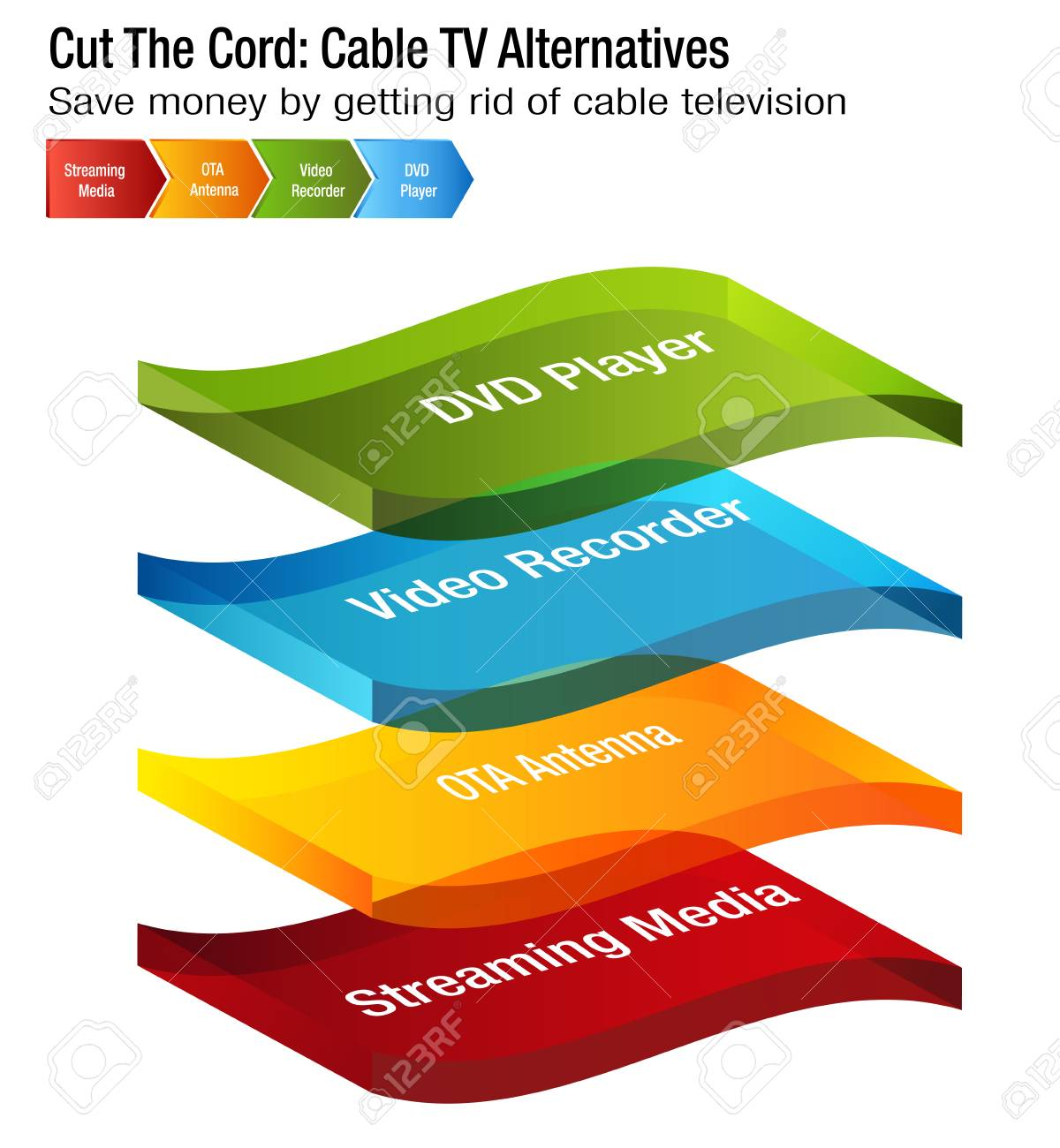 An Image Of A Cut The Cord Cable Tv Alternatives Chart Royalty Free Diagram Stock Vector 97470073