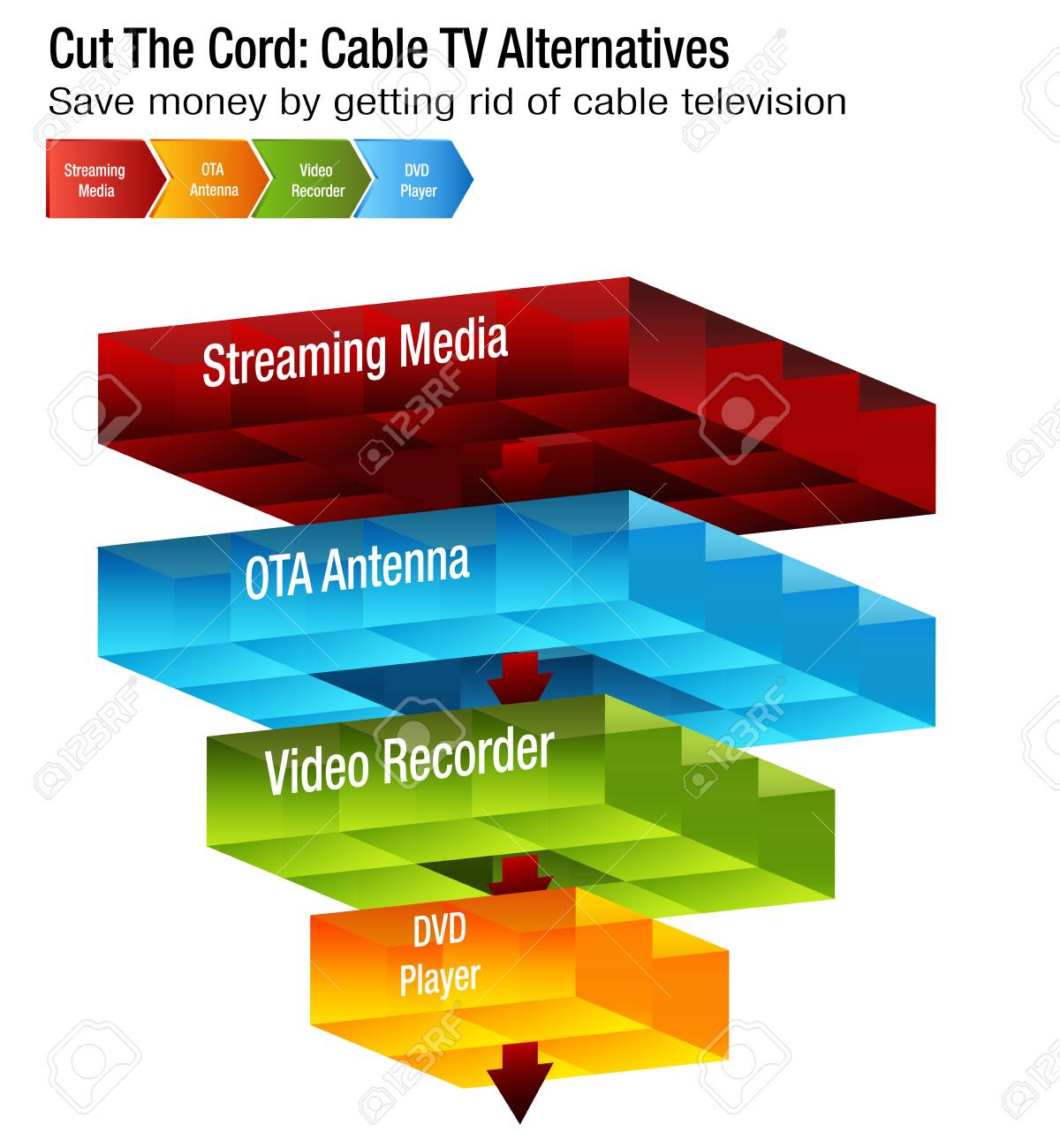 An Image Of A Cut The Cord Cable TV Alternatives Chart. Royalty Free ...