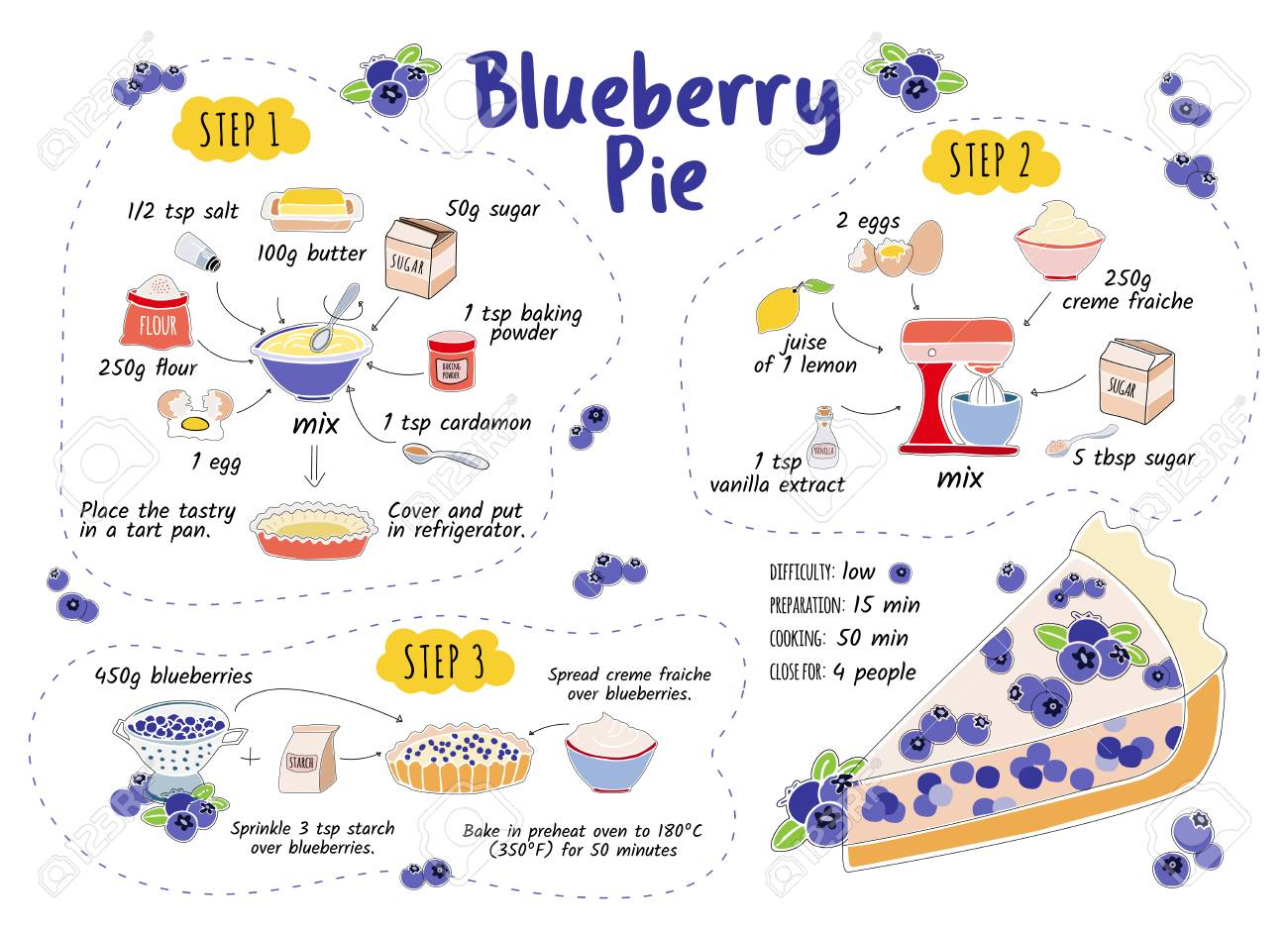 Blueberry pie recipe. Home cookin. Step by step instruction. Cooking recipe pie. Scetch and cartoon illustration. Ingredients: blueberry, butter, flour, egg, creme etc Kitchen recipe - 104573012