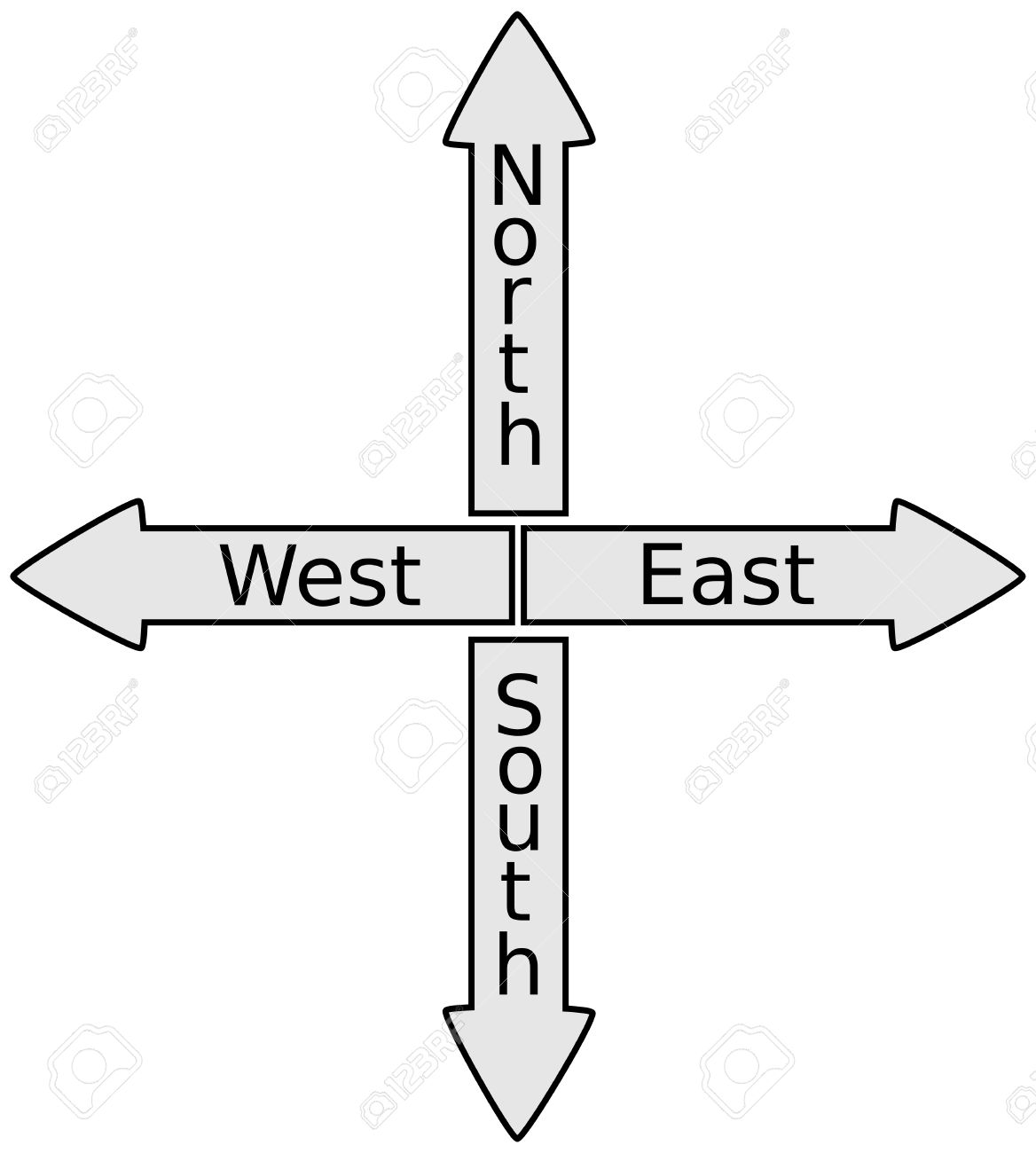 sign north, south, North East West South Signpost Shows Travel Or Direction, - 58018520