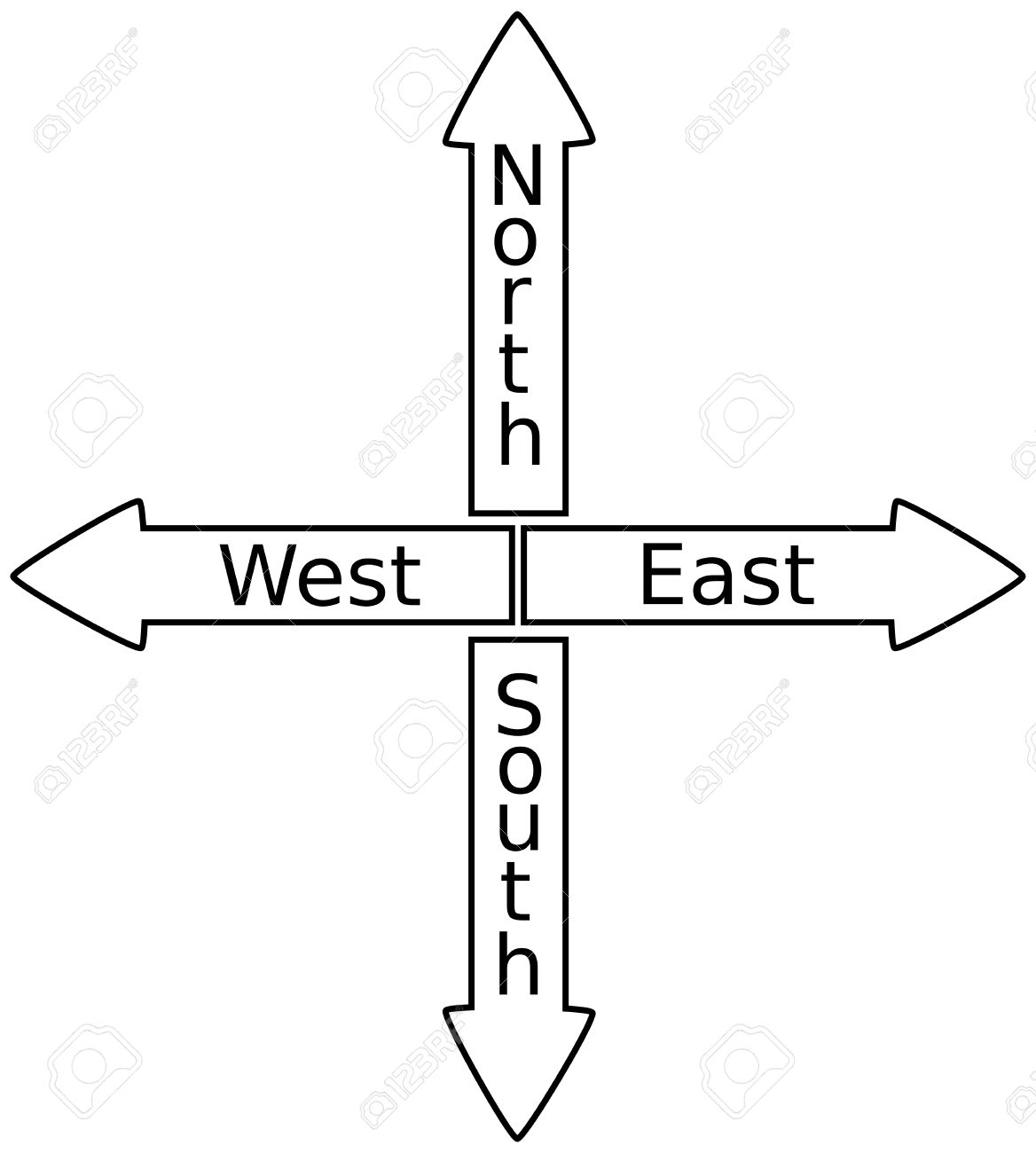 sign north south north east west south signpost shows travel