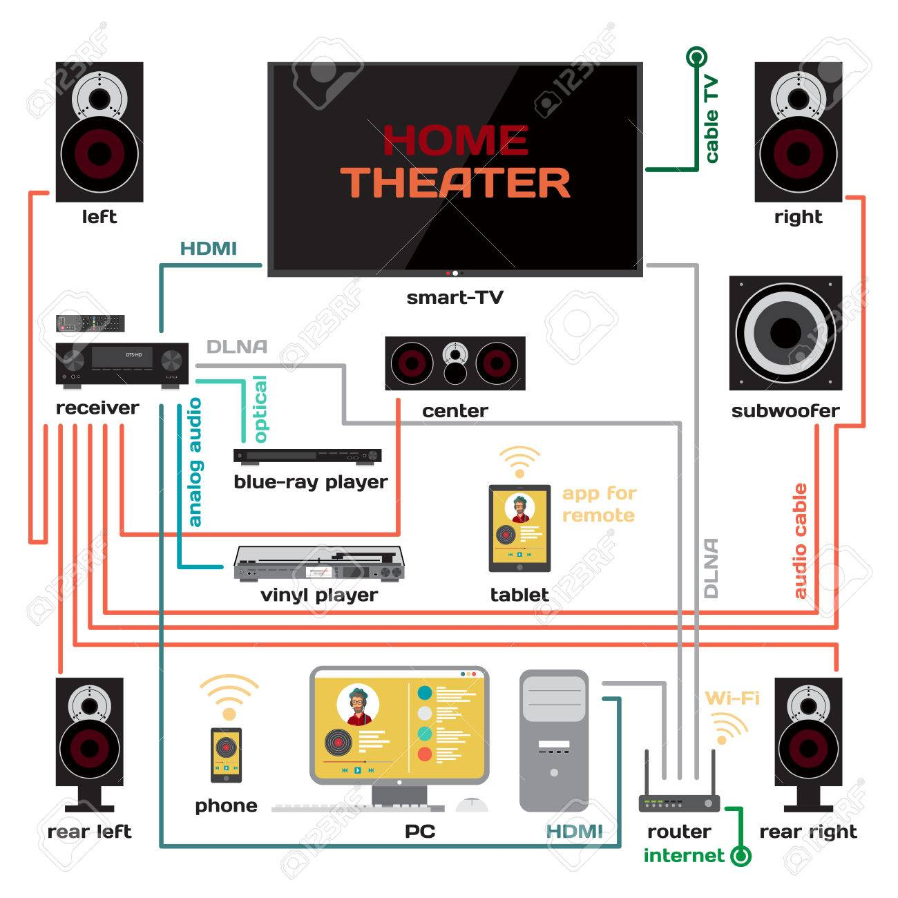 Wiring A Home Theater And Music System Flat Design. Connect The ...