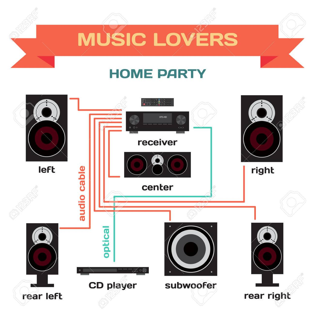 Wiring Home For Music Diagram And Ebooks A Audio System Party Flat Design Connect The Rh 123rf Com Diagrams Basic Dummies