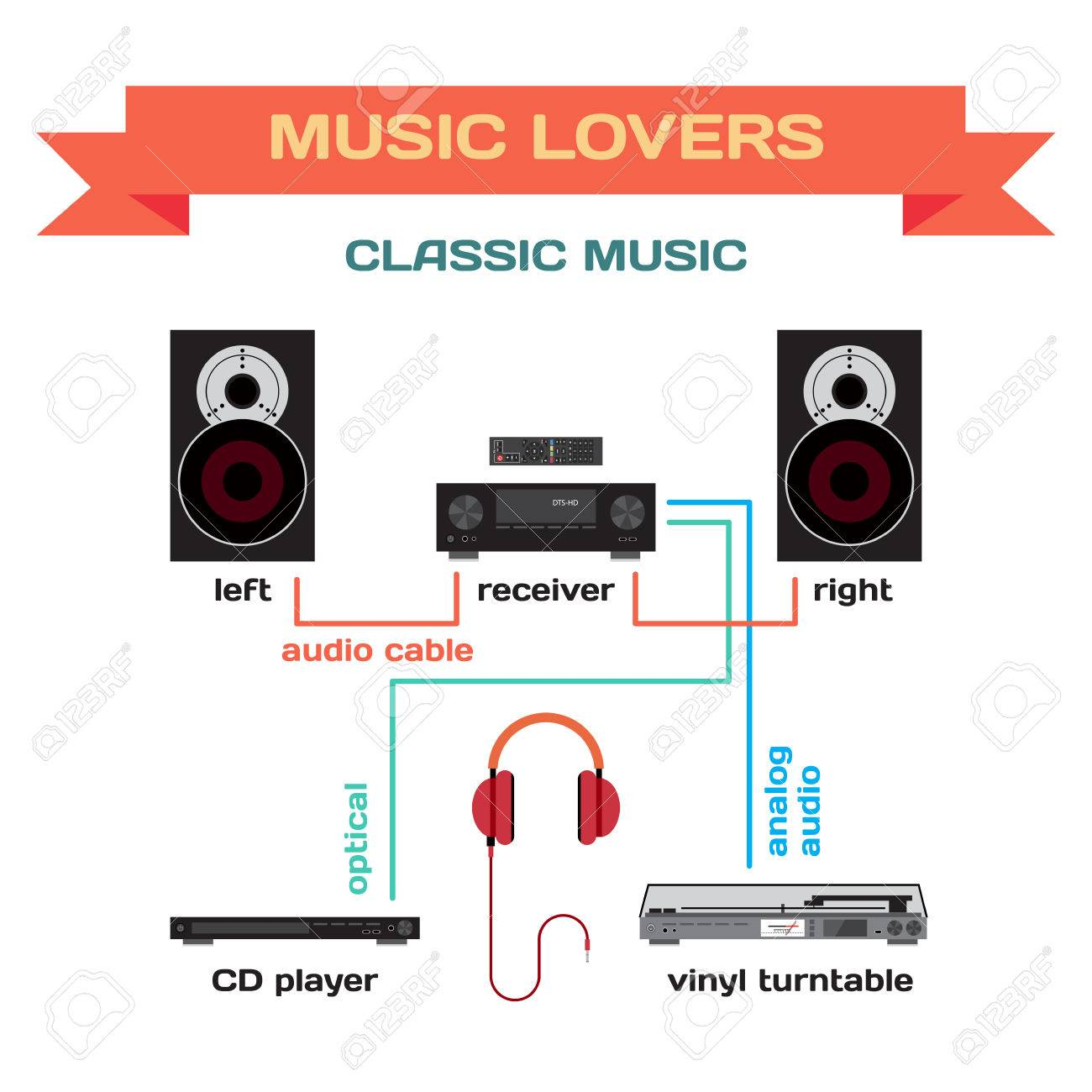 Wiring a music system for classic music flat design  Connect